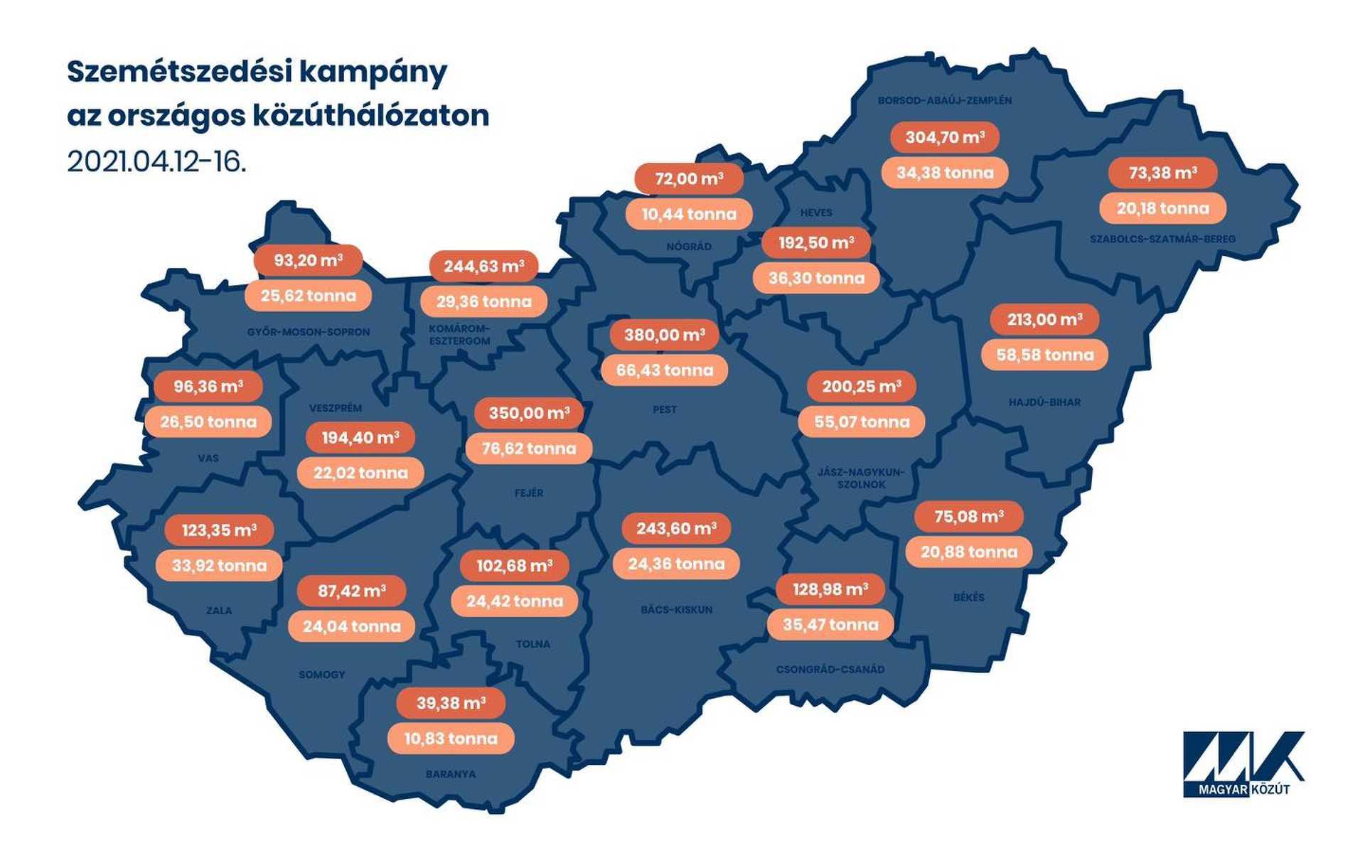 Győr-Moson-Sopron megye sem mentes az út széli szeméttől.