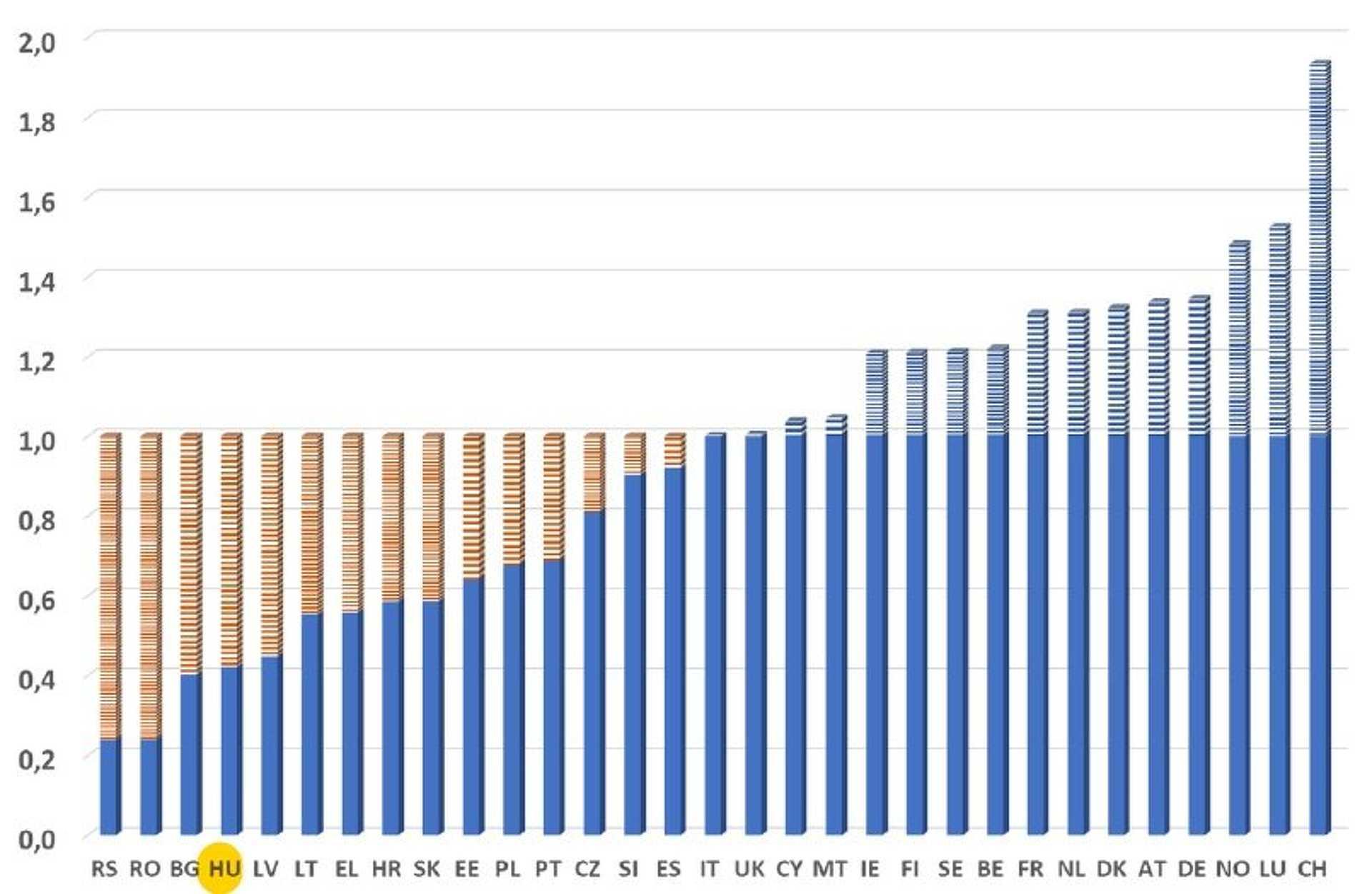 Az 1-es értéknél húzódik az összesített, uniós szegénységi küszöb. Az oszlopok azt mutatják, hogy az egyes országok hány százalékkal maradnak el ettől, vagy hány százalékkal haladják meg