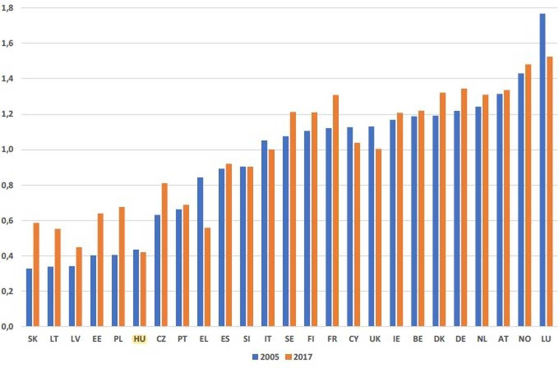 Az uniós országok jövedelmi küszöbe az összesített, uniós szegénységi küszöb arányában